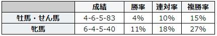 キーンランドカップ 2018 性別別データ