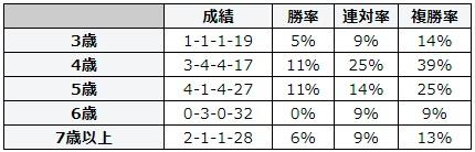 キーンランドカップ 2018 年齢別データ