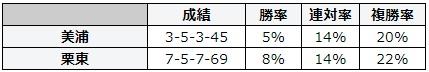 札幌記念 2018 所属別データ
