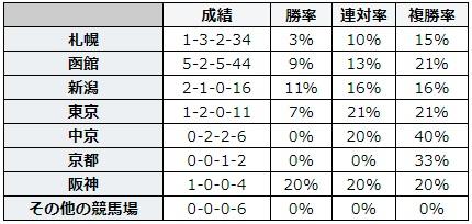 キーンランドカップ 2018 前走の競馬場別データ