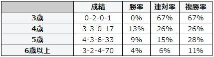 小倉記念 2018 年齢別データ