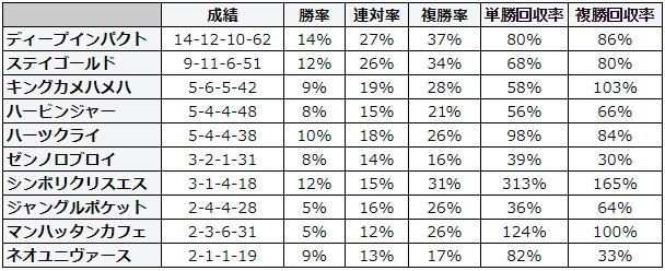 札幌記念 2018 種牡馬別データ
