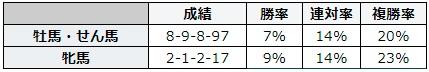 札幌記念 2018 性別別データ