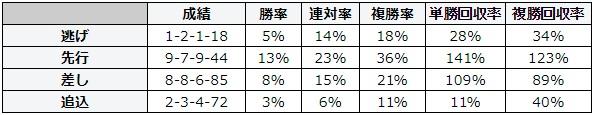 小倉記念 2018 脚質別データ