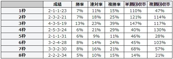 札幌記念 2018 枠順別データ