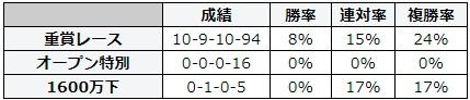 札幌記念 2018 前走のレース別データ