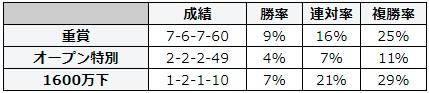 キーンランドカップ 2018 前走のレース別データ