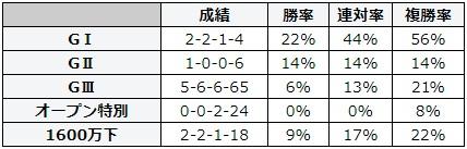 小倉記念 2018 前走のレース別データ