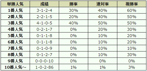 秋華賞 2018 オッズデータ
