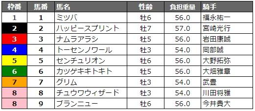名古屋グランプリ2018 枠順