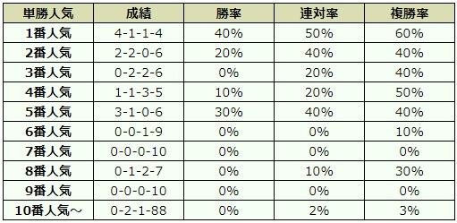 阪神ジュベナイルフィリーズ 2018 オッズデータ