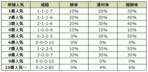 阪神カップ2018 オッズデータ