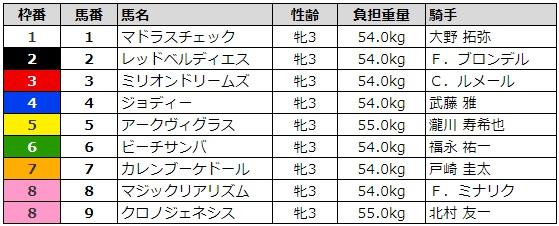 クイーンカップ2019 枠順