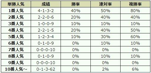 中山金杯 2019 オッズデータ