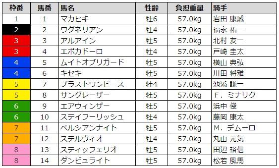 大阪杯2019 枠順