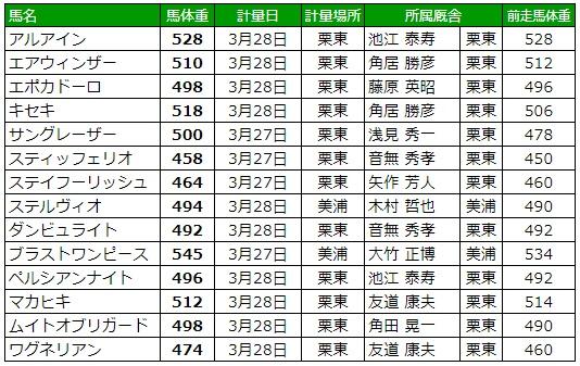 大阪杯2019 調教後の馬体重