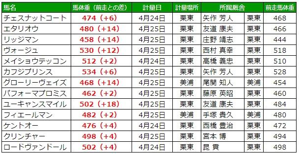 天皇賞春2019 調教後の馬体重