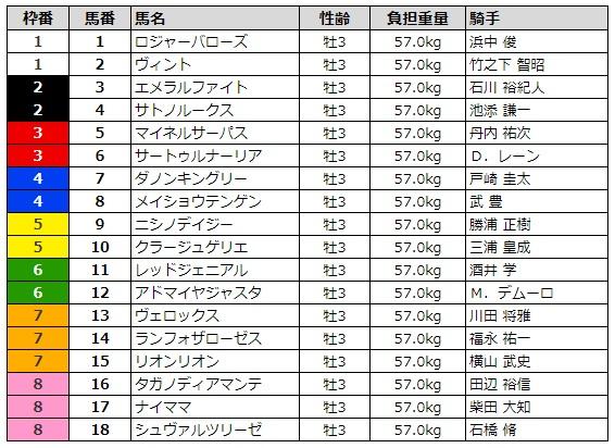 日本ダービー2019 枠順
