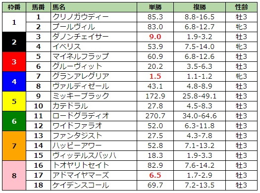 NHKマイルカップ2019 前日最終オッズ