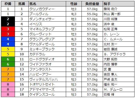 NHKマイルカップ2019 枠順