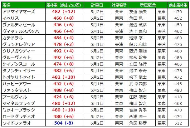 NHKマイルカップ2019 調教後の馬体重