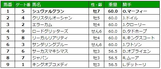 英インターナショナルステークス2019 枠順