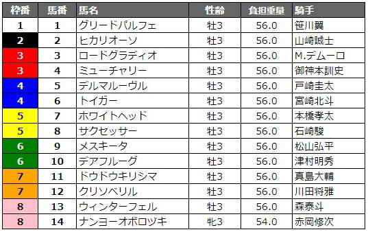 ジャパンダートダービー2019 枠順