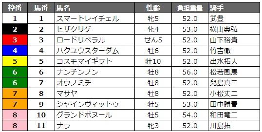サマーチャンピオン2019 枠順