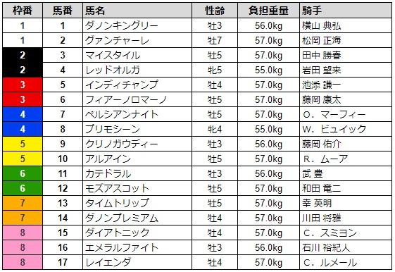 マイルチャンピオンシップ2019 枠順