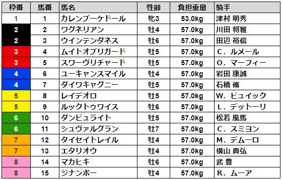 ジャパンカップ2019 枠順
