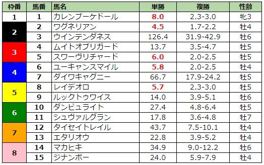 ジャパンカップ2019 前日最終オッズ