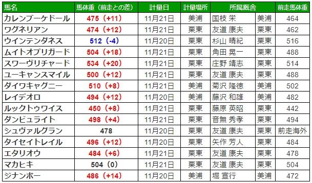 ジャパンカップ2019 調教後の馬体重