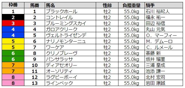 ホープフルステークス2019 枠順