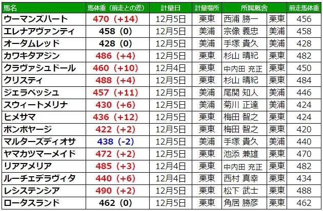 阪神ジュベナイルフィリーズ2019 調教後の馬体重