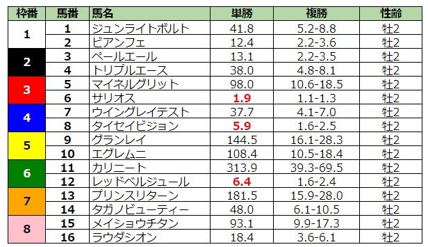 朝日杯フューチュリティステークス2019 前日最終オッズ