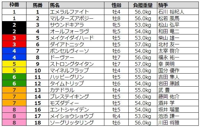 京都金杯2020 枠順