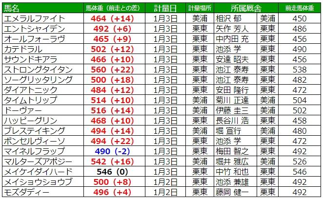 京都金杯2020 調教後の馬体重