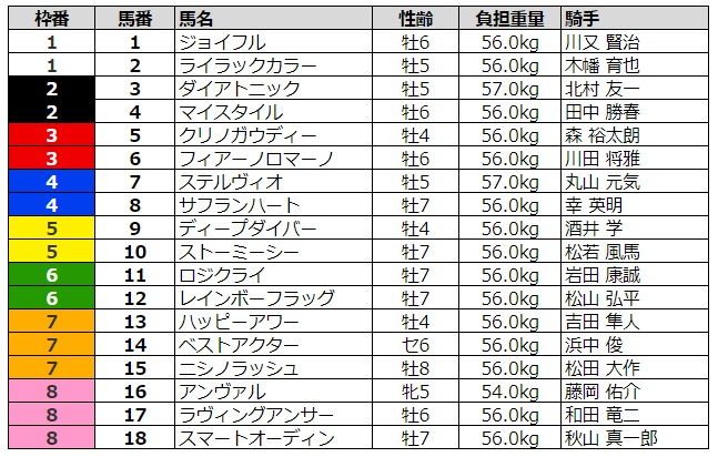阪急杯2020 枠順