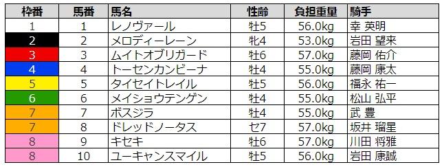 阪神大賞典2020 枠順
