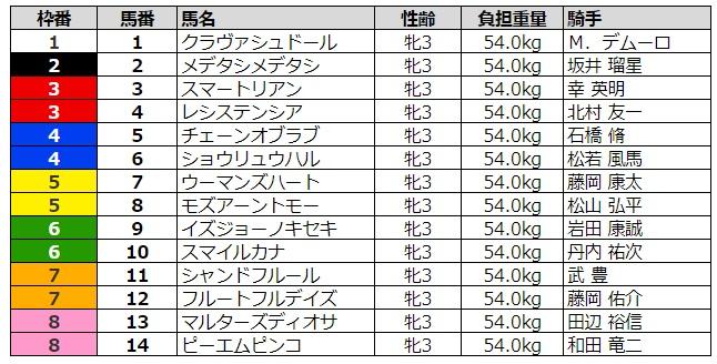 チューリップ賞2020 枠順