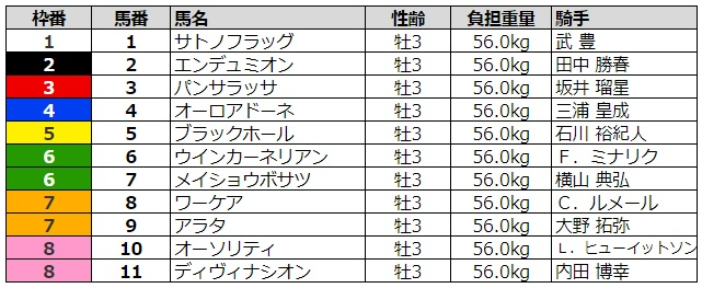 弥生賞2020 枠順
