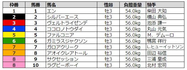 スプリングステークス2020 枠順
