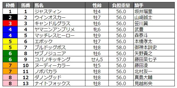 東京スプリント2020 枠順