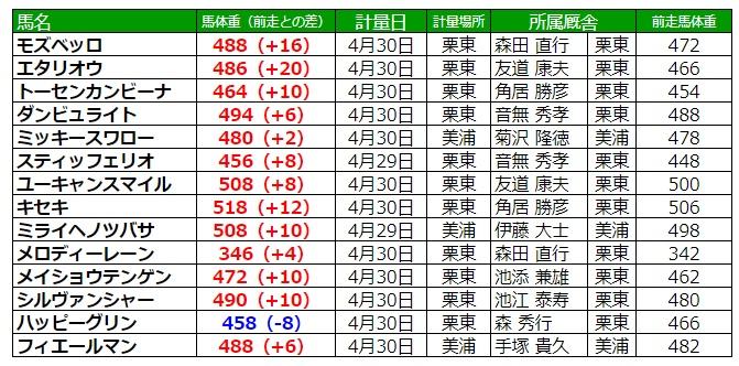 天皇賞春2020 調教後の馬体重