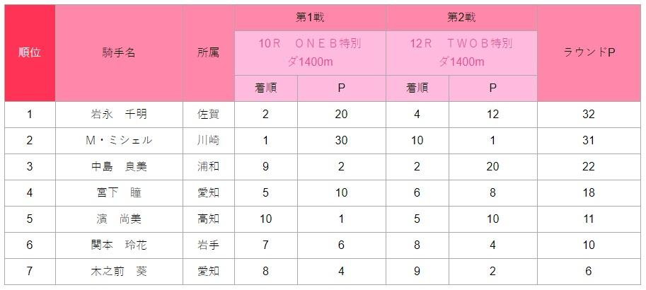 レディスヴィクトリーラウンド2020・3rd Round 名古屋ラウンド