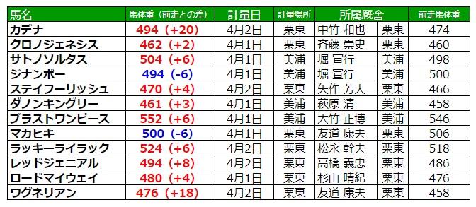 大阪杯2020 調教後の馬体重