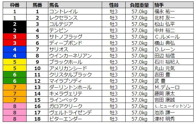 皐月賞2020 枠順