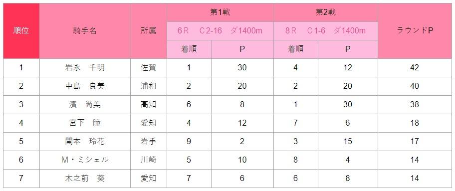 レディスヴィクトリーラウンド2020・2nd Round 佐賀ラウンド
