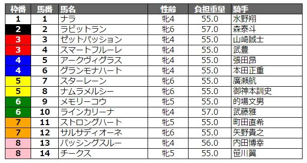 マリーンカップ2020 枠順