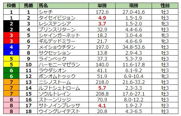NHKマイルカップ2020 前日最終オッズ